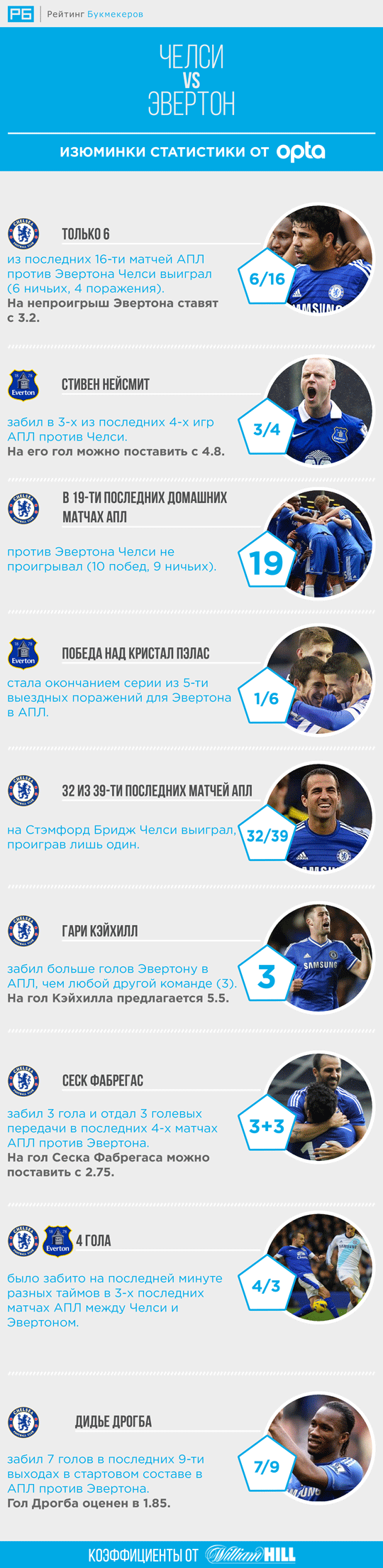 [инфографика] Изюминки статистики для матча «Челси» — «Эвертон»
