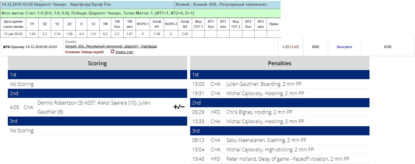 Сигнальные индикаторы для бинарных опционов 80